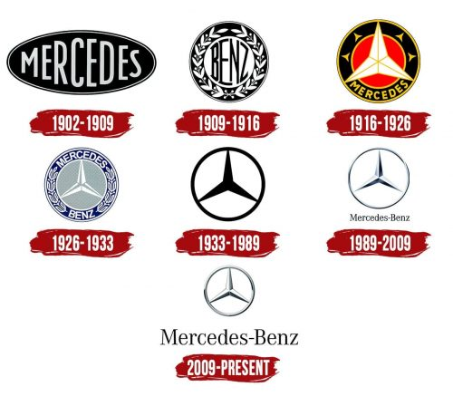 28 juillet 1926: Benz et Daimler unissent leur destin